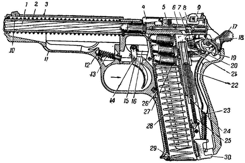 и механизмов пистолета при