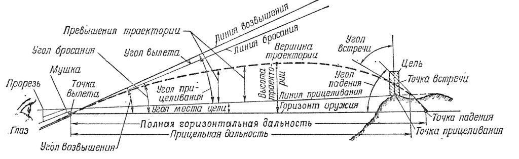 Элементы траектории